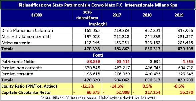bilancio inter