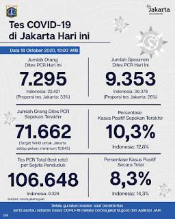 Ini Perkembangan Kasus Covid-19 di Jakarta Pertanggal 18 Oktober