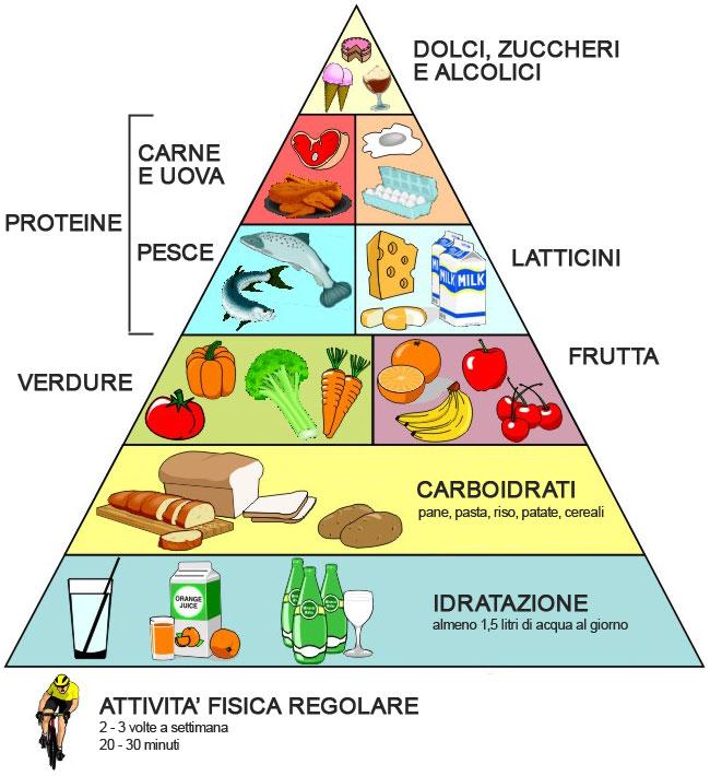 Laboratori Creativi Ostia Coloriamo La Piramide Alimentare E