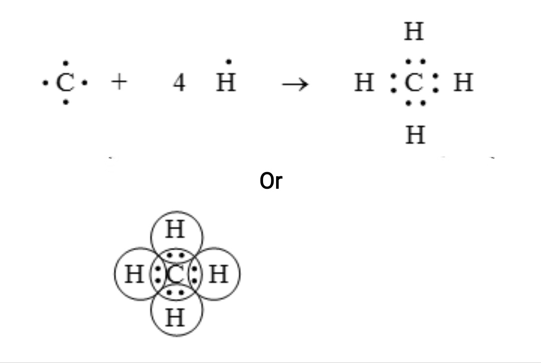 सहसंयोजी आबंध(covalent bond) वह रासायनिक आबंध है जिसमें परमाणुओं के बीच एलेक्ट्रान-युग्मों का सहभाजन (sharing) होता है। सहसंयोजी आबंधन में अनेक प्रकार की पारस्परिक क्रियाएँ (interaction) होते हैं जिनमें से σ-आबन्धन, π-आबन्धन, धातु-धातु आबन्धन आदि प्रमुख हैं।  जब दो परमाणुओं की विधुत ऋणात्मकता के बीच का अंतर शून्य के बराबर होता है तब परमाणुओं के बीच सहसंयोजी बंध अथवा आणविक बंध का निर्माण होता है  उदाहरण:  मीथेन अणु ( CHA ) का निर्माण : एक कार्बन परमाणु इसके बाह्यतम कोश ( संयोजी कोश ) में चार इलेक्ट्रॉन रखता है । ये इसके संयोजी इलेक्ट्रॉनों का चार H परमाणुओं के साथ सांझा करता है । अत : कार्बन का एक परमाणु चार H परमाणुओं के साथ चार एकल सहसंयोजक बंध बनाता है । मीथेन अणु को चित्र के रूप में प्रदर्शित किया जा सकता है ।