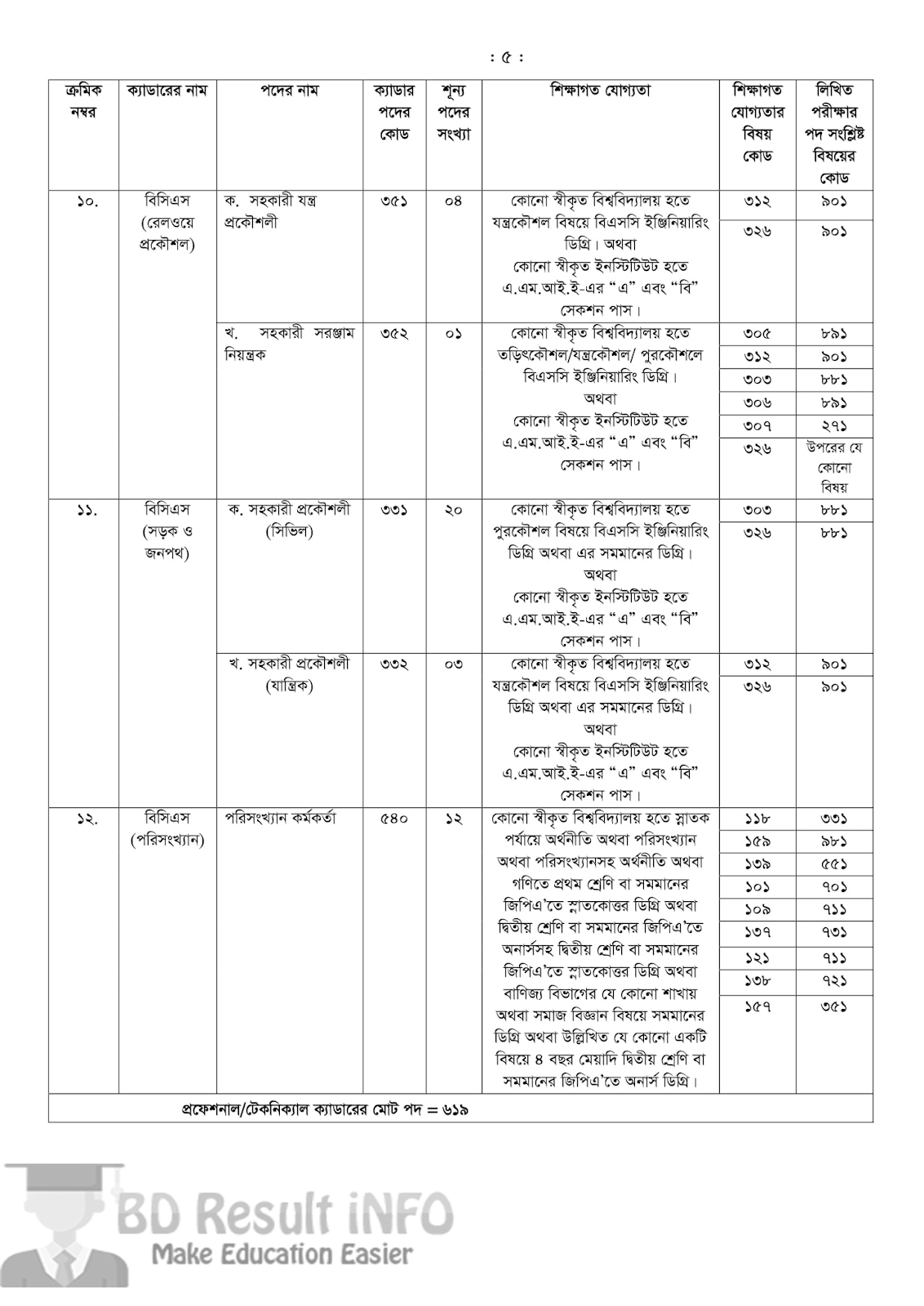 41st BCS Circular 2019 PDF Download
