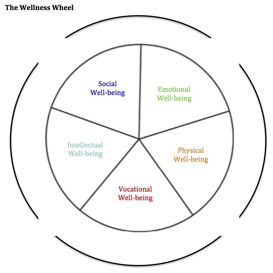 my cozy book nook: Journaling: W = Wellness Wheel