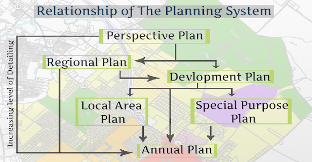 Relationship of The Planning System
