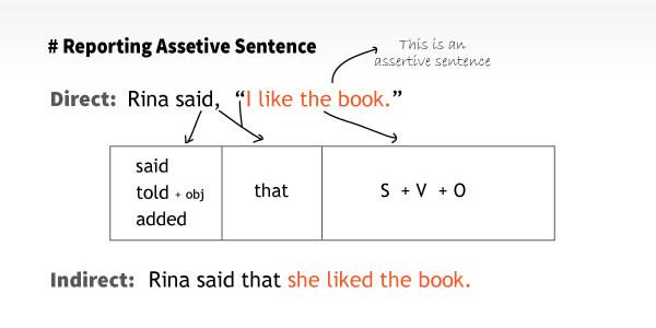 Reporting Assertive Sentence