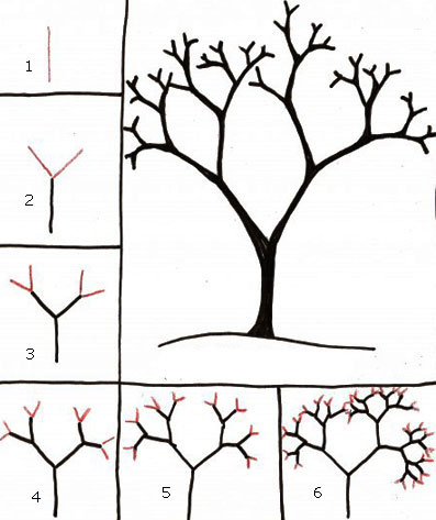 Berbagai Teknik Mudah Menggambar Pohon.