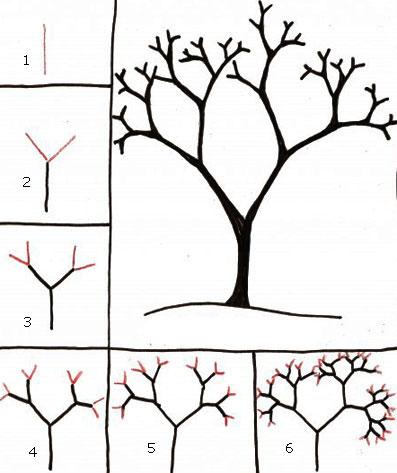 Cara menggambar pohon bercabang