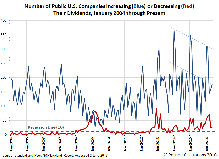 Monthly Number of U.S. Publicly-Traded Firms Increasing or Decreasing Dividends, 2004-01 through 2016-05