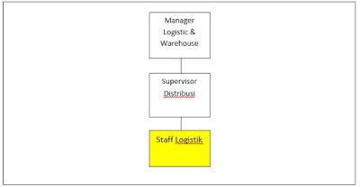 Tugas Pokok Dan Jobdesk Staff Logistik