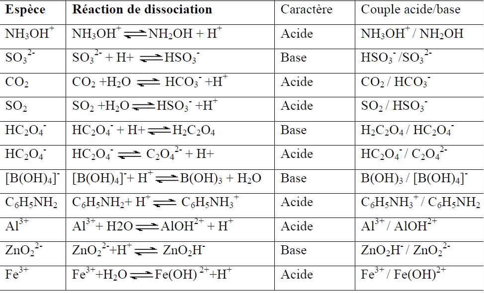 r u00e9sume chimie en solutions smpc2 pdf