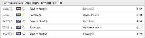 Nhận định soi kèo Barcelona vs Bayern Munich, 02h00 ngày 15/08/2020