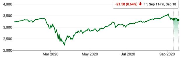 S&P 500 Index YTD