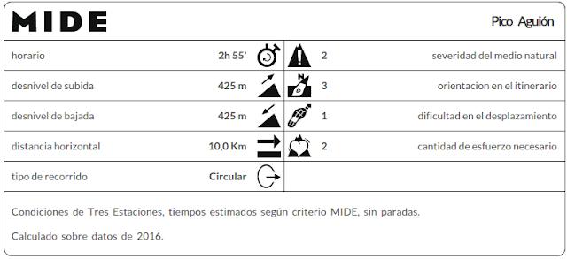 Datos MIDE Pico Aguión