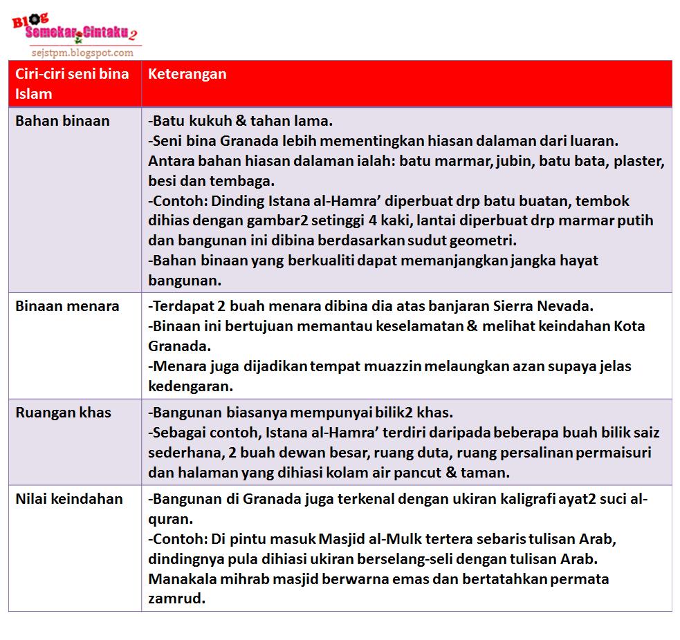 Blog Sejarah Stpm Baharu Blog Semekarcintaku Edisi Kemaskini Seni