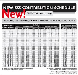 Updated SSS Contribution Table for 2019