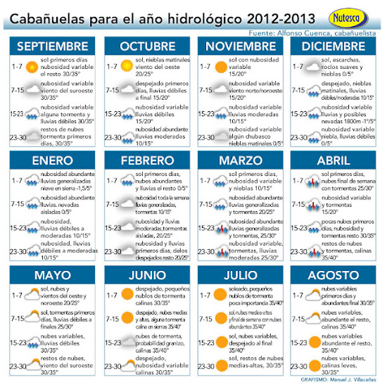 Calendario Cabanuelas.Prediccion Del Tiempo Segun Las Cabanuelas