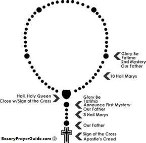 THAILAPURAM: Rosary