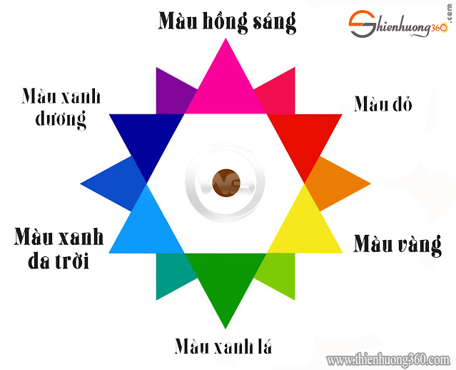 Bảng Pha Màu Sắc