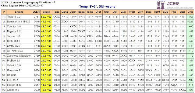 Chess Engines Diary - Tournaments 2021 - Page 8 2021.06.03.JCERAmateurLeague.E1.ed47