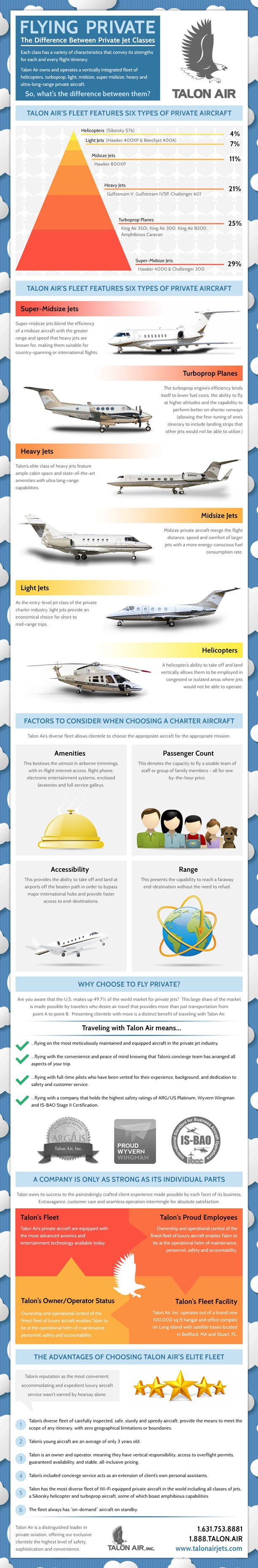 What's-It-Like-To-Fly-On-A-Private-Jet  #Infographic