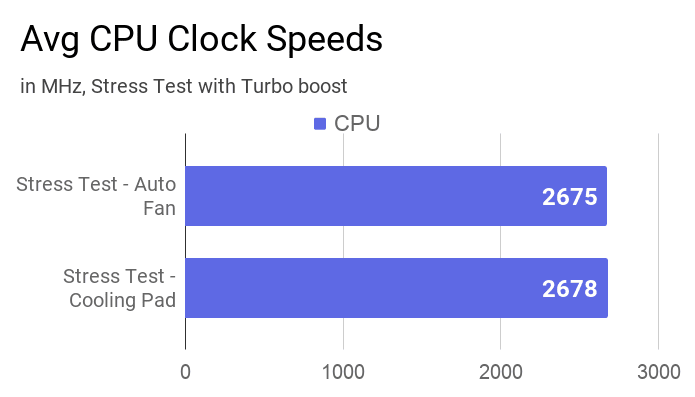 A bar chart about the clock speeds measured during stress test using AIDA64 with turbo boost in this Acer Swift 3 SF314-57 laptop.