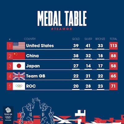 Olympics 2020 Tokyo Medal Table