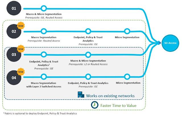 Cisco Exam Prep, Cisco Tutorial and Material, Cisco Learning, Cisco Preparation, Cisco Guides, Cisco Career, Cisco Material