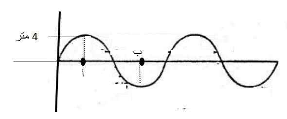 ورقة عمل فيزياء الموجات والضوء الشهادة السودانية ( 2 )
