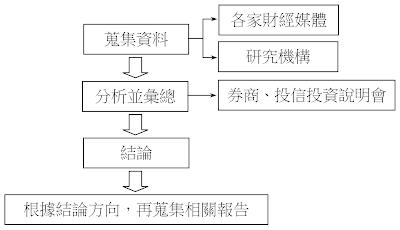 專家管理法:研究流程圖