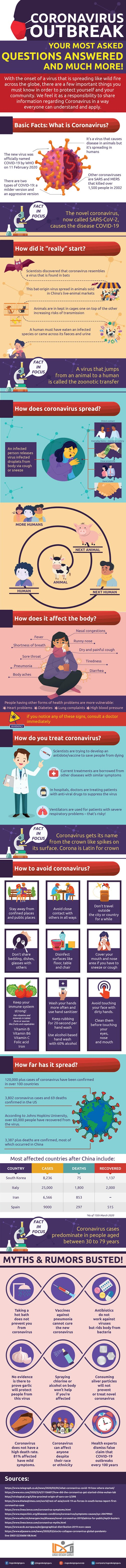 Coronavirus Outbreak: Your Most Asked Questions Answered #infographic