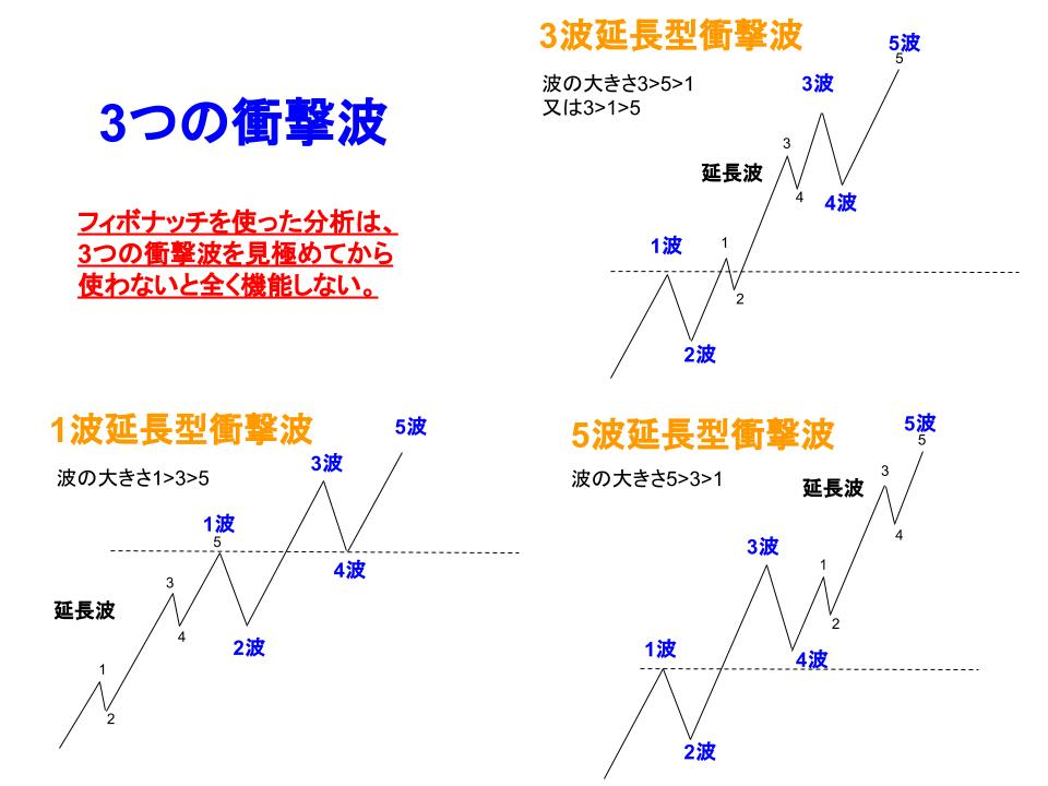 3つの衝撃波の展開図