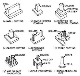 What is the maximum settlement for all type of foundations