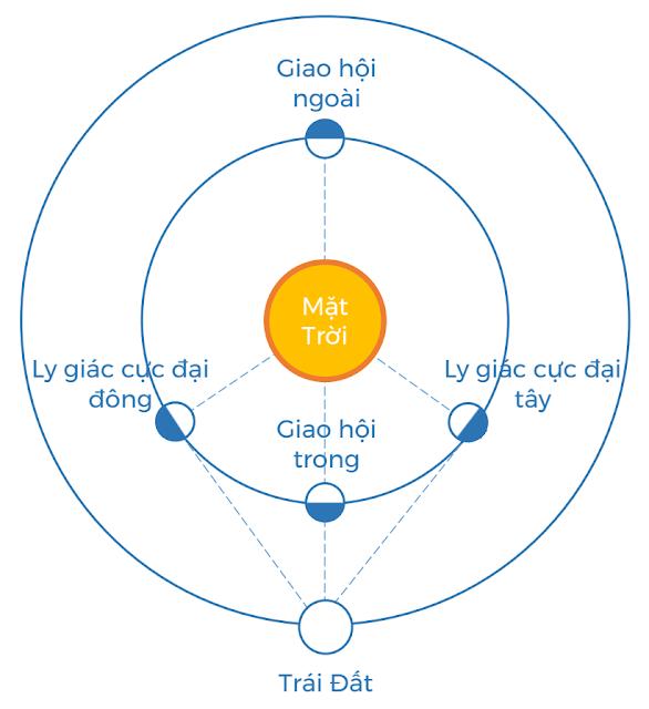 Đồ họa mô phỏng các vị trí của Sao Thủy hay Sao Kim so với Trái Đất để diễn ra giao hội trong/ngoài và ly giác cực đại đông/tây. Đồ họa: Ftvh - Vũ trụ trong tầm tay.