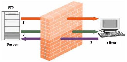 Ilustrasi Penerapan Firewall