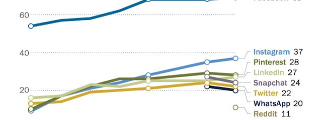 يظل الفيسبوك و اليوتيوب و انستجرام من أكثر منصات الوسائط الاجتماعية استخدامًا بين البالغين في الولايات المتحدة