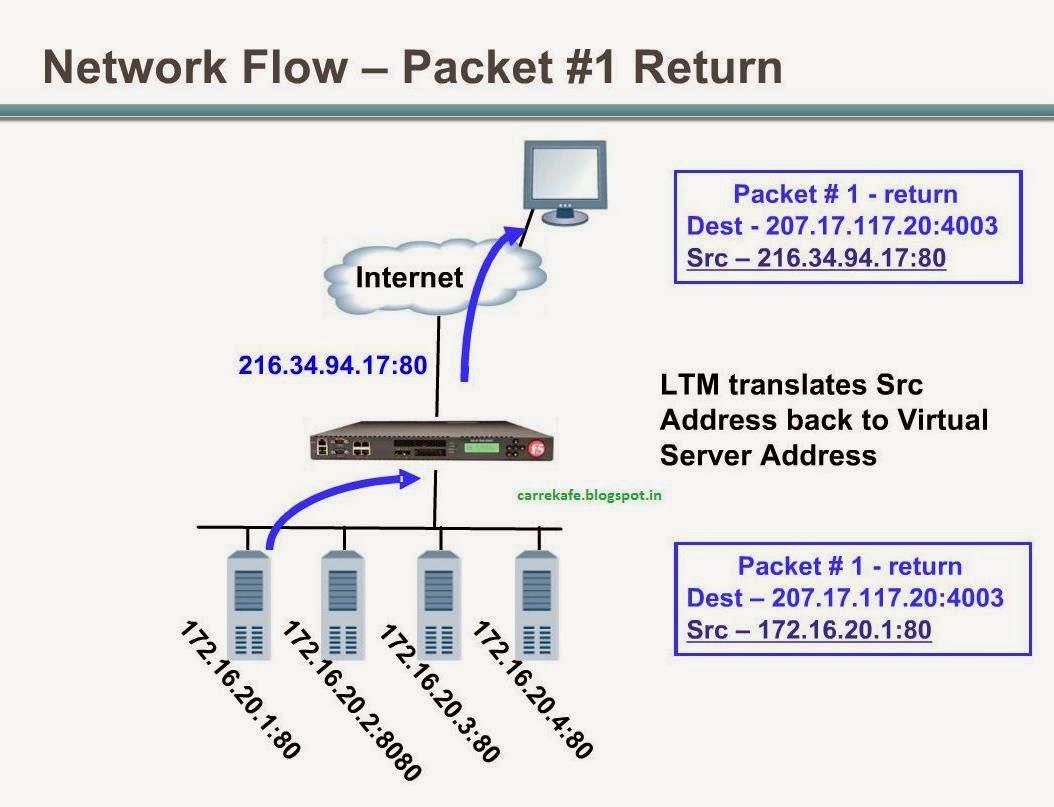Study Material: F5 BIG-IP LTM Processing traffic