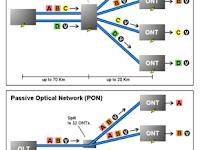 Pengertian Passive Optical Network
