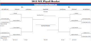 2013 nfl playoffs bracket