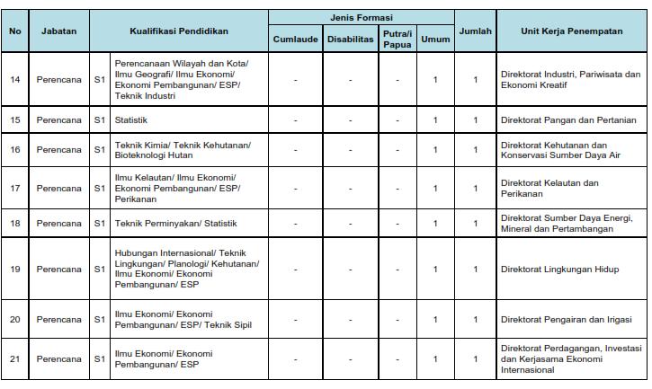Lulus PNS di Badan Pemeriksa Keuangan (BPK)