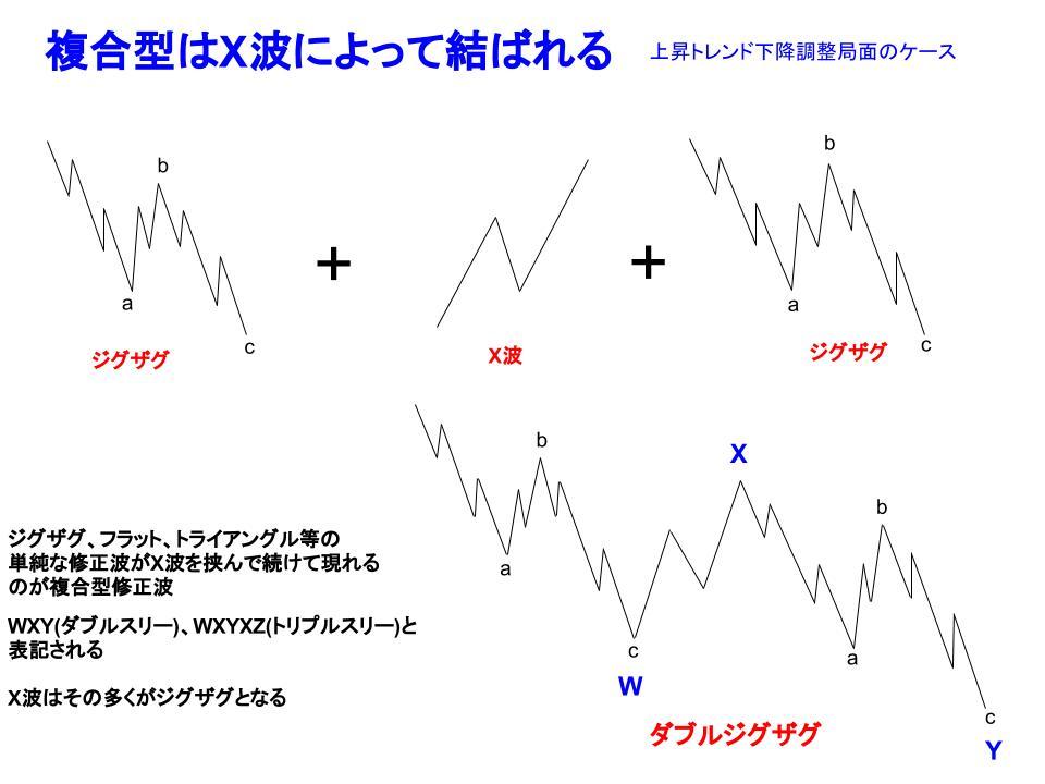 X波のイメージ
