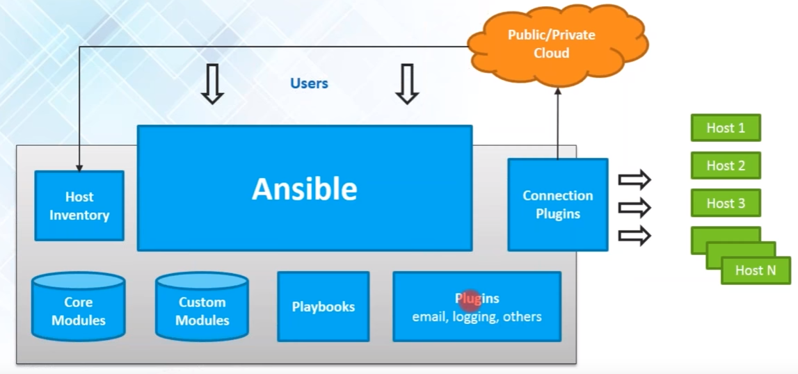 ANSIBLE | My Technical Note