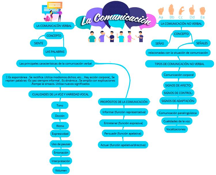 Mapa mental comunicación verbal y no verbal 2020