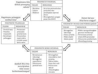 Manajemen Strategik - Evaluasi dan Kontrol