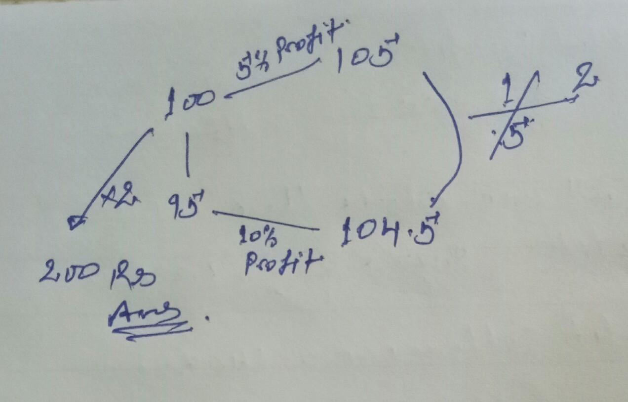 एक व्यक्ति ने कोई वस्तु खरीद कर इसे 5% लाभ पर बेच दिया यदि वह इसे 5% कम में खरीदा तथा ₹1 कम में बेचता तो उसे 10% लाभ होता वस्तु का क्रय मूल्य कितना है?