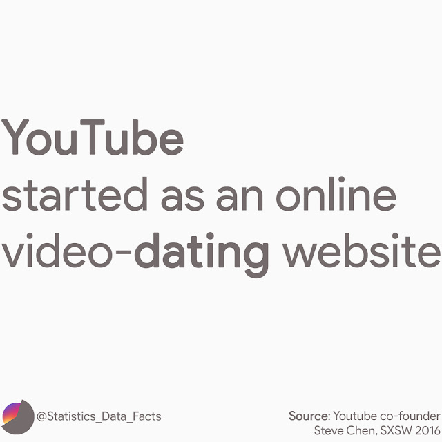 YouTube started as an online video-dating website
