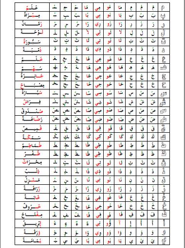 الحروف الأبجدية مرتبة حسب مناهج الجيل الثاني مدونة النجاح