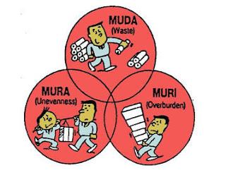 Méthode 3M : Muda, Mura, Muri
