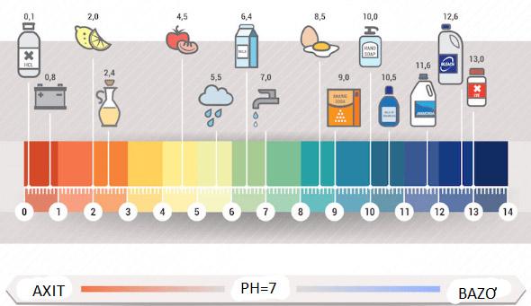 Độ pH của một số chất thường gặp
