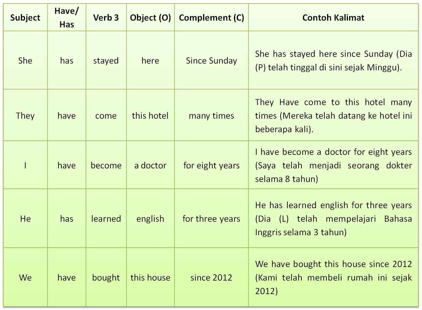 Present Perfect Tense  Bagaimana Rumus dan Contoh Kalimatnya   GramInggris   Grammar Bahasa ...