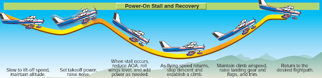 Maintaining Aircraft Control, Upset Prevention and Recovery Training