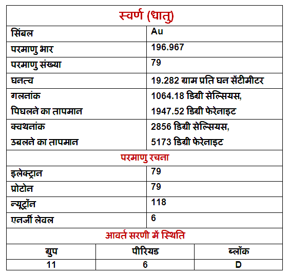 Gold-properties-uses-and-facts-in-Hindi